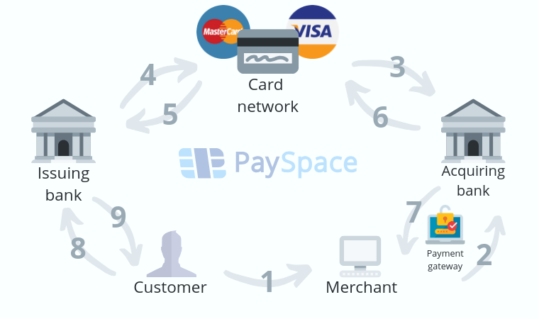 payment processing industry