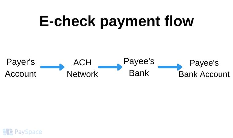 E-check payment flow