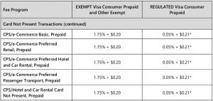 visa credit card processing fees